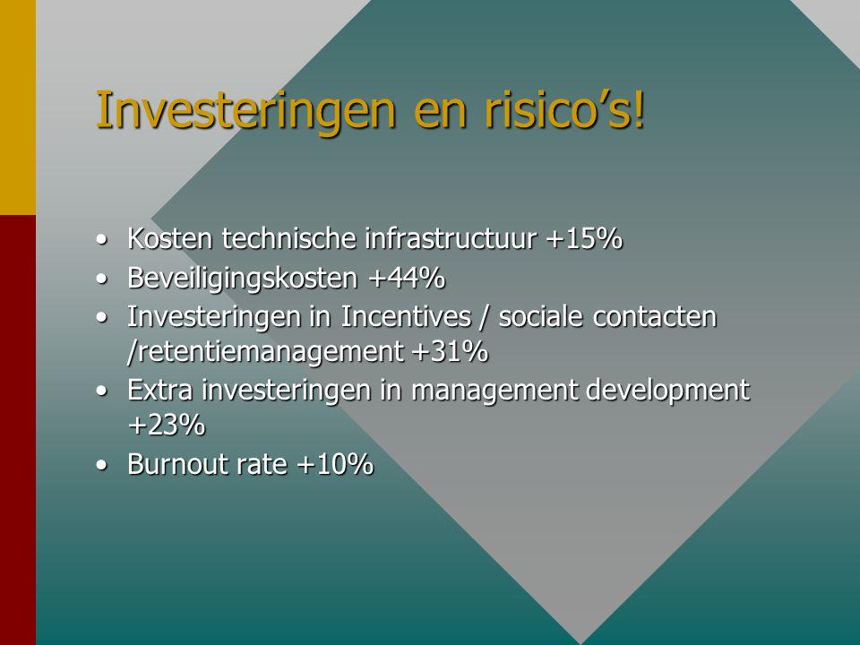 Investeringen en risico's! •Kosten technische infrastructuur +15% •Beveiligingskosten +44% •Investeringen in Incentives / sociale contacten /retentiem