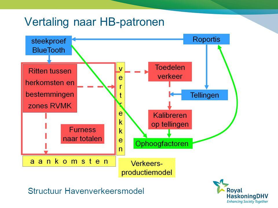 Vertaling naar HB-patronen Structuur Havenverkeersmodel