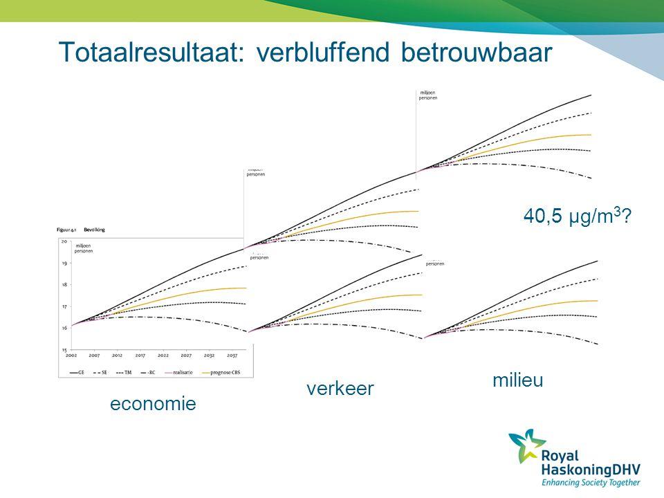 Totaalresultaat: verbluffend betrouwbaar economie verkeer milieu 40,5 µg/m 3 ?