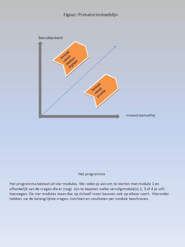 Figuur: Primaire invloedslijn Invloed vanuit positie Invloed vanuit deskun- digheid Betrokkenheid Invloed (behoefte) Het programma Het programma bestaat uit vier modules.