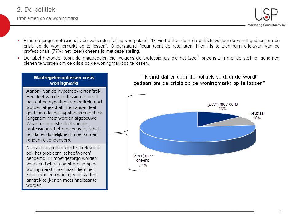 Politieke partijen en de crisis op de woningmarkt 2.