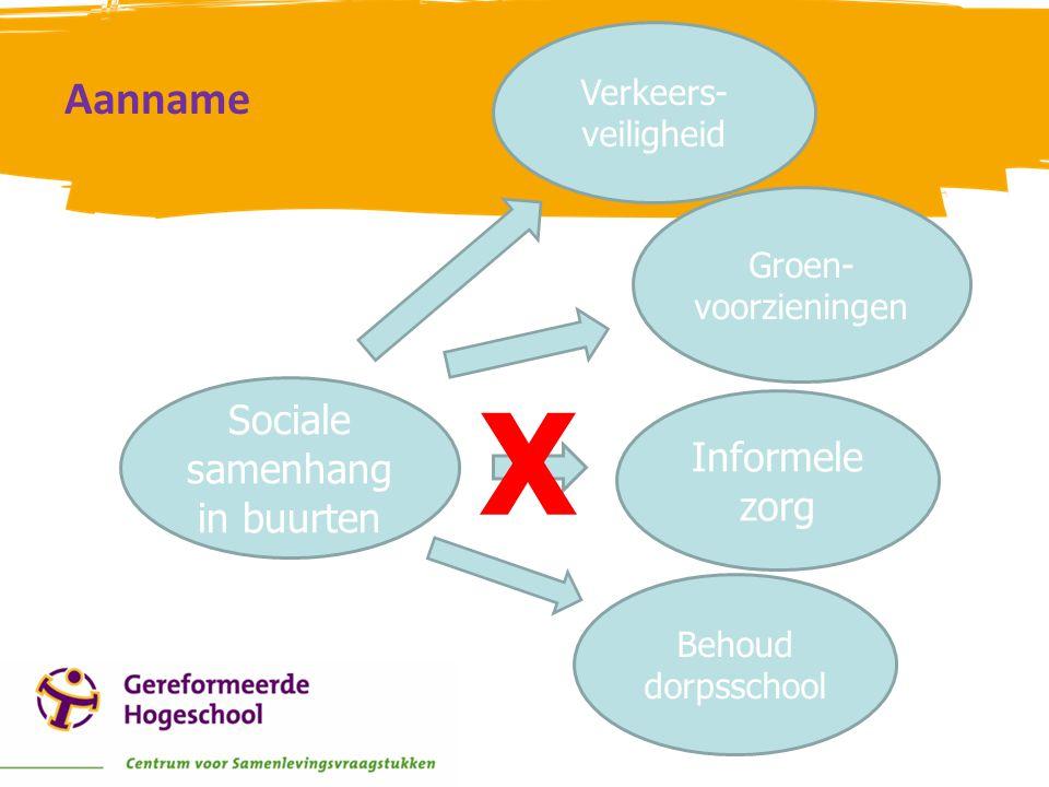 Aanname Sociale samenhang in buurten Informele zorg X Behoud dorpsschool Groen- voorzieningen Verkeers- veiligheid