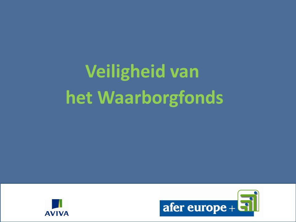 Spaarboekjes FIRST AFER EUROPE INFLATIE OLO Netto Vergelijking tussen de rendement AFER Europe en gelijkaardige formules Vergelijking tussen de rendem