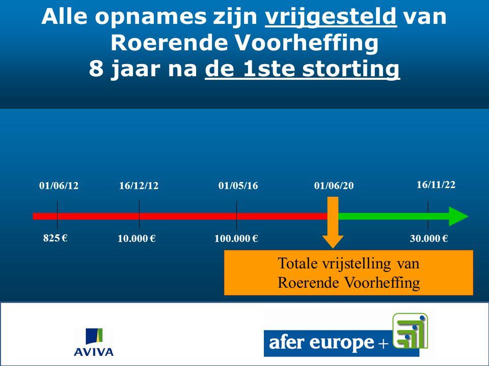 -Geen roerende voorheffing (duurtijd > 8 jaar) -Taks van 1,1% op de stortingen -Successierechten zijn te vermijden: =) SCHENKINGEN De fiscaliteit