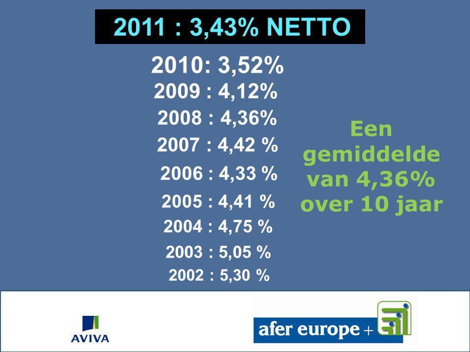 2008 : 4,36% 2011 : 3,43% NETTO 2009 : 4,12% 2006 : 4,33 % 2005 : 4,41 % 2004 : 4,75 % 2003 : 5,05 % 2002 : 5,30 % Een gemiddelde van 4,36% over 10 jaar 2007 : 4,42 % 2010: 3,52%