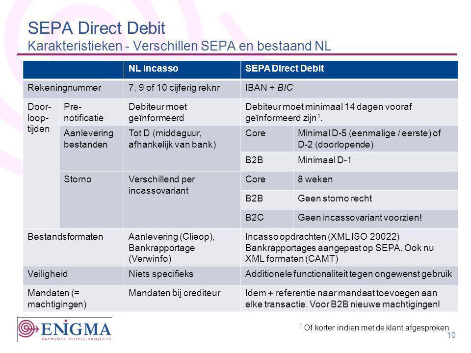 SEPA Direct Debit Karakteristieken - Verschillen SEPA en bestaand NL NL incassoSEPA Direct Debit Rekeningnummer7, 9 of 10 cijferig reknrIBAN + BIC Doo