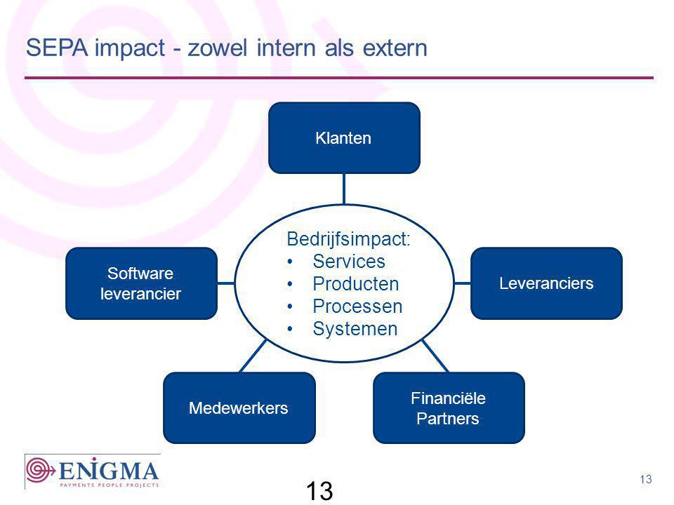 SEPA impact - zowel intern als extern 13 Klanten Leveranciers Financiële Partners Medewerkers Software leverancier Bedrijfsimpact: •Services •Producte
