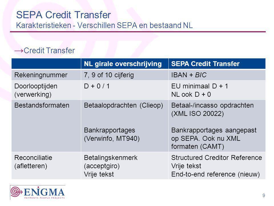 SEPA Direct Debit Karakteristieken - Verschillen SEPA en bestaand NL NL incassoSEPA Direct Debit Rekeningnummer7, 9 of 10 cijferig reknrIBAN + BIC Door- loop- tijden Pre- notificatie Debiteur moet geïnformeerd Debiteur moet minimaal 14 dagen vooraf geïnformeerd zijn 1.