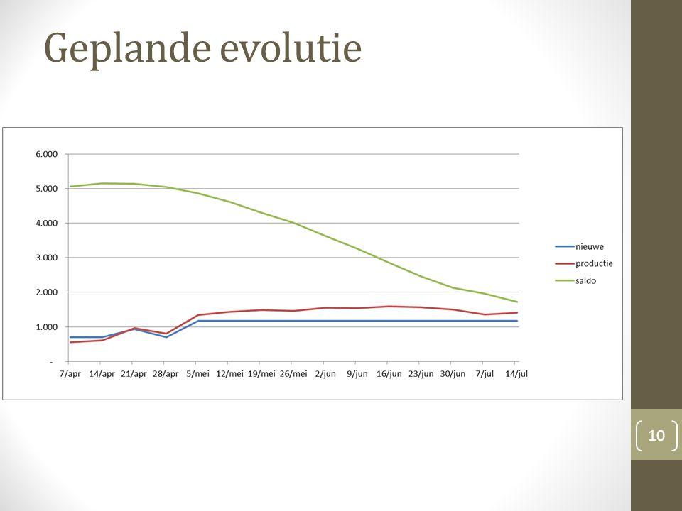 Geplande evolutie 10