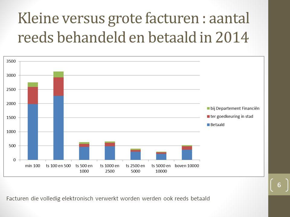 Kleine versus grote facturen : aantal reeds behandeld en betaald in 2014 Facturen die volledig elektronisch verwerkt worden werden ook reeds betaald 6