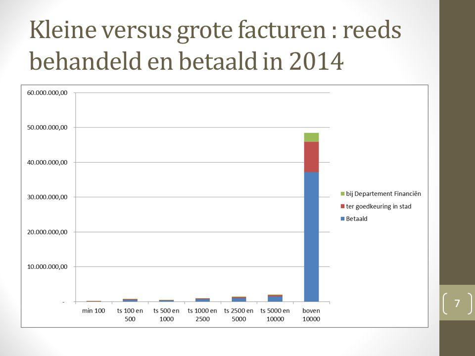 Kleine versus grote facturen : reeds behandeld en betaald in 2014 7