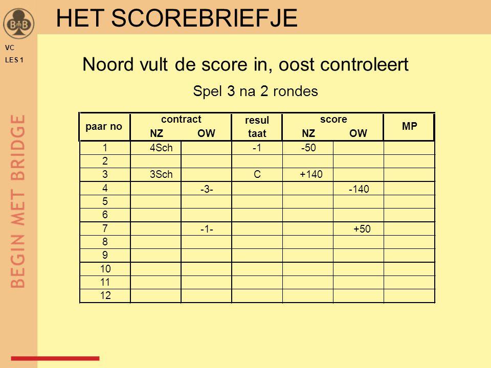 Noord vult de score in, oost controleert Spel 3 na 2 rondes NZOWNZOW 14Sch-50 2 33SchC+140 4 -1-+50 5 6 7 -3--140 8 9 10 11 12 contract resul taat score MPpaar no VC LES 1 HET SCOREBRIEFJE