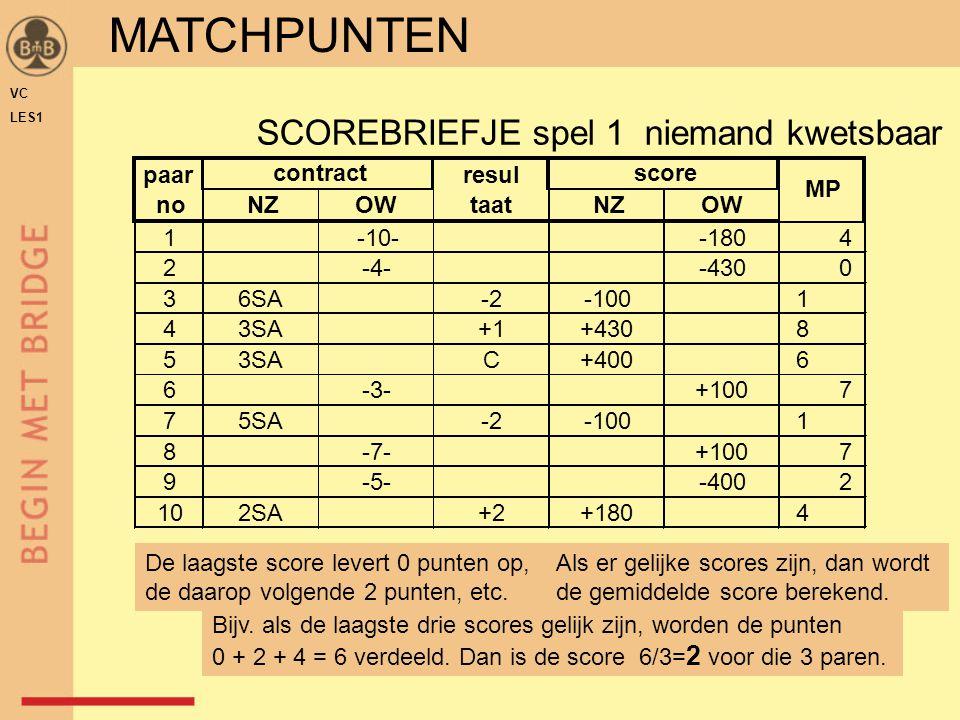 SCOREBRIEFJE spel 1 niemand kwetsbaar NZOWNZOW 1-10--1804 2-4--4300 36SA-2-1001 43SA+1+4308 53SAC+4006 6-3-+1007 75SA-2-1001 8-7-+1007 9-5--4002 102SA+2+1804 paar no contract resul taat score MP De laagste score levert 0 punten op, de daarop volgende 2 punten, etc.