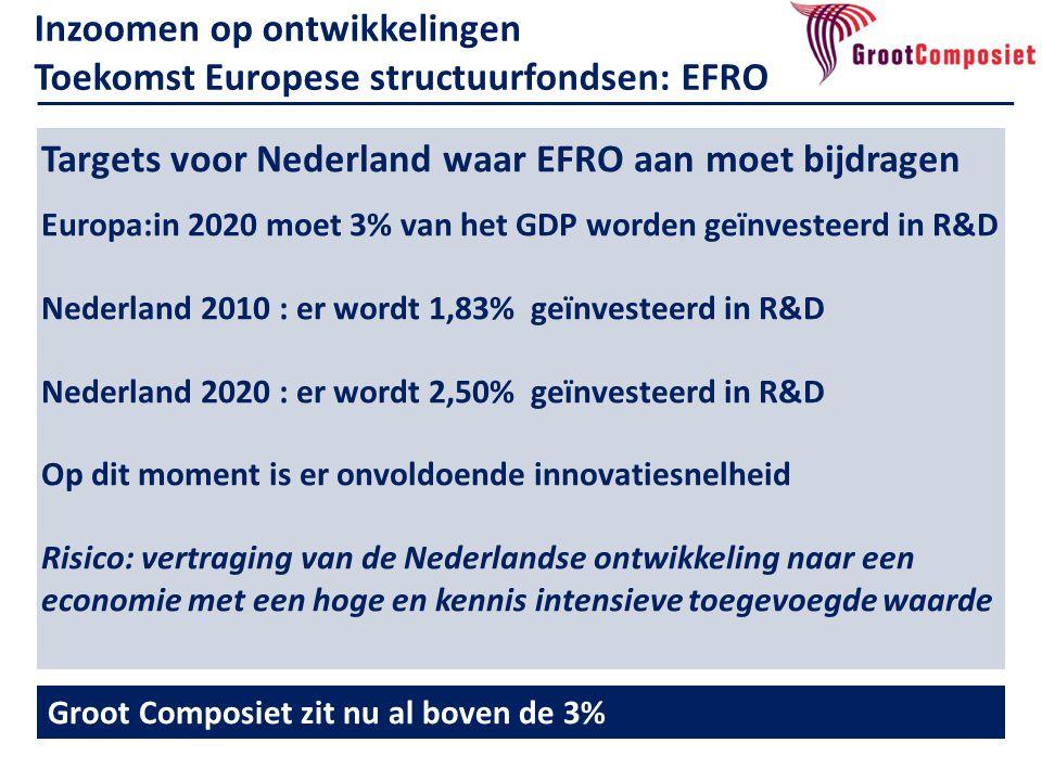 Inzoomen op ontwikkelingen Toekomst Europese structuurfondsen: EFRO Groot Composiet zit nu al boven de 3%3% Targets voor Nederland waar EFRO aan moet bijdragen Europa:in 2020 moet 3% van het GDP worden geïnvesteerd in R&D Nederland 2010 : er wordt 1,83% geïnvesteerd in R&D Nederland 2020 : er wordt 2,50% geïnvesteerd in R&D Op dit moment is er onvoldoende innovatiesnelheid Risico: vertraging van de Nederlandse ontwikkeling naar een economie met een hoge en kennis intensieve toegevoegde waarde