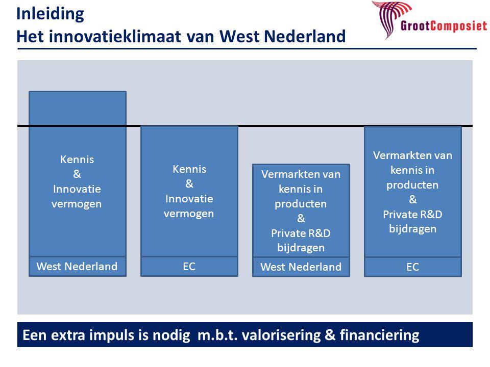 Inleiding Het innovatieklimaat van West Nederland Een extra impuls is nodig m.b.t. valorisering & financiering Kennis & Innovatie vermogen Vermarkten