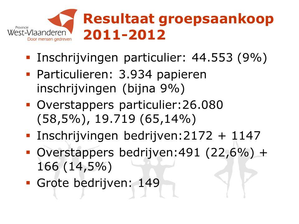 Resultaat groepsaankoop 2011-2012  Inschrijvingen particulier: 44.553 (9%)  Particulieren: 3.934 papieren inschrijvingen (bijna 9%)  Overstappers p