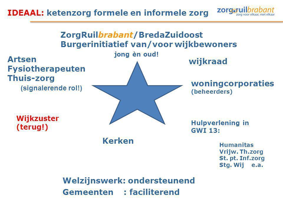 IDEAAL: ketenzorg formele en informele zorg wijkraad woningcorporaties (beheerders) Welzijnswerk: ondersteunend Gemeenten : faciliterend Hulpverlening