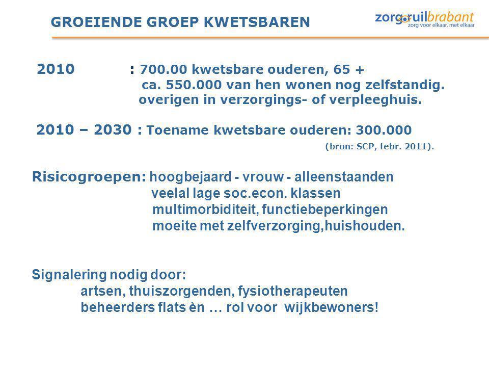 GROEIENDE GROEP KWETSBAREN 2010: 700.00 kwetsbare ouderen, 65 + ca. 550.000 van hen wonen nog zelfstandig. overigen in verzorgings- of verpleeghuis. 2
