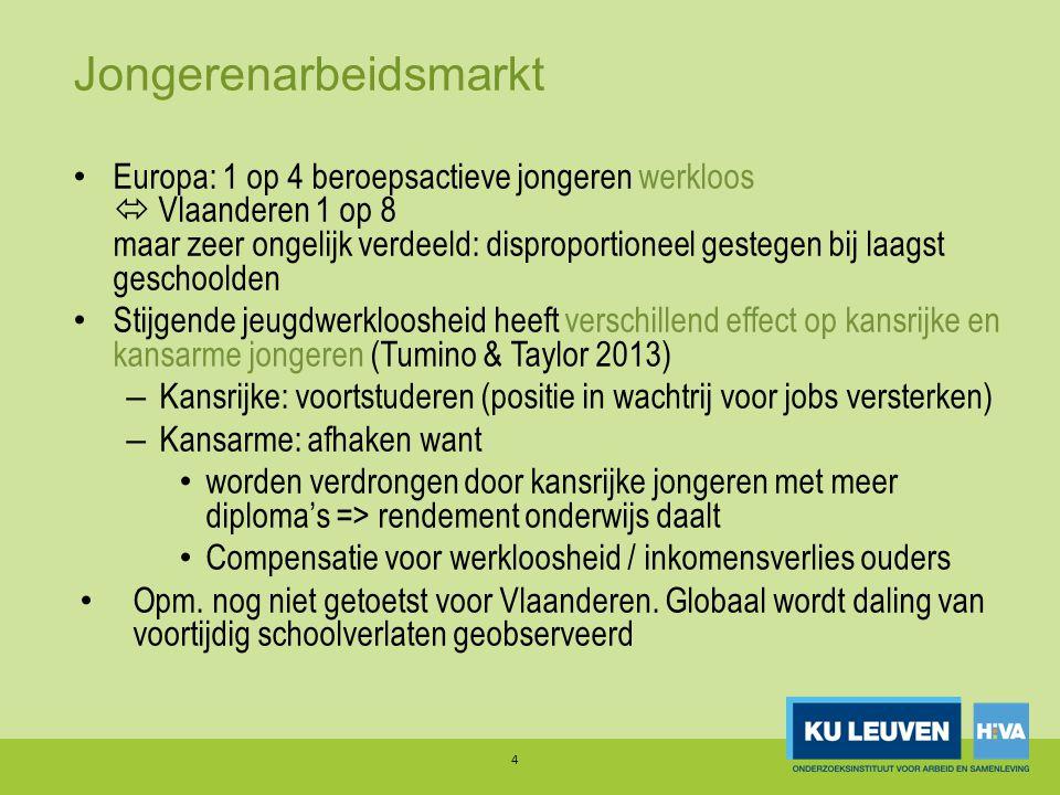 Jongerenarbeidsmarkt • Europa: 1 op 4 beroepsactieve jongeren werkloos  Vlaanderen 1 op 8 maar zeer ongelijk verdeeld: disproportioneel gestegen bij laagst geschoolden • Stijgende jeugdwerkloosheid heeft verschillend effect op kansrijke en kansarme jongeren (Tumino & Taylor 2013) – Kansrijke: voortstuderen (positie in wachtrij voor jobs versterken) – Kansarme: afhaken want • worden verdrongen door kansrijke jongeren met meer diploma's => rendement onderwijs daalt • Compensatie voor werkloosheid / inkomensverlies ouders • Opm.