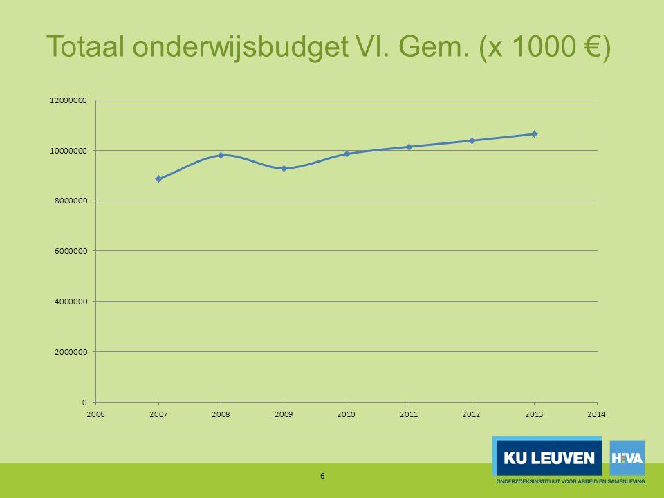 Totaal onderwijsbudget Vl. Gem. (x 1000 €) 6
