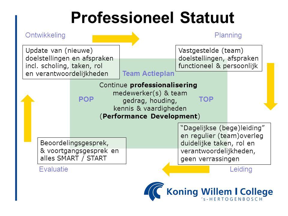 Performance Management Continue ontwikkeling medewerker(s) & team gedrag, houding, kennis & vaardigheden (Performance Development) LeidingEvaluatie On