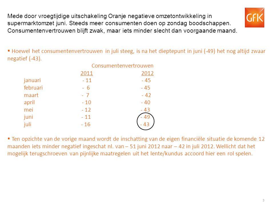 14 GfK Kengetallen Supermarktomzet weekbasis 2011 - 2012 Opmerking: de schuingedrukte (blauwe) getallen betreffen voorlopige cijfers.
