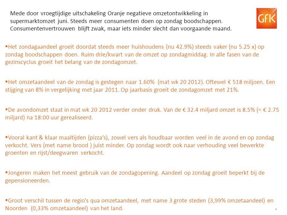 15 Historie Supermarktomzetten (€) Historie bedrag per kassabon (€) +0.2% +3.9% +4.0% +6.2% +0.2%+4.3% +2.7% +4.4% Ontwikkeling in de tijd Jaarbasis +3.4% +0.2% * 2009 o.b.v.
