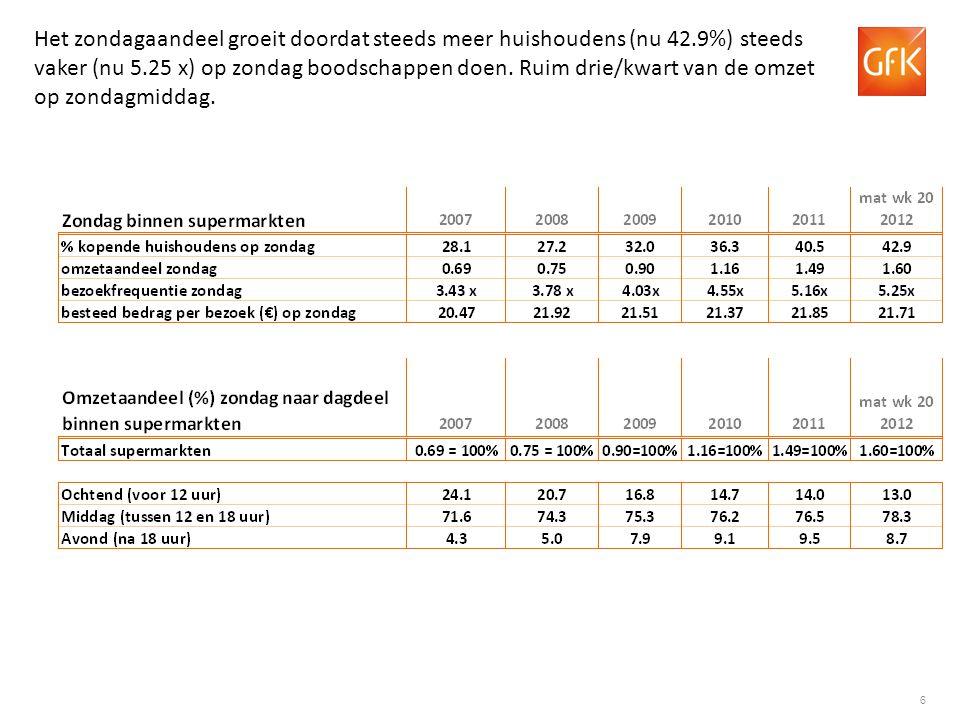 7 Het omzetaandeel van de zondag is gestegen naar 1.60% in mat wk 20 2012.