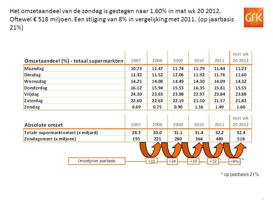 18 GfK Supermarkt kengetallen: Aantal kassabonnen per week Groei ten opzichte van dezelfde week in 2011