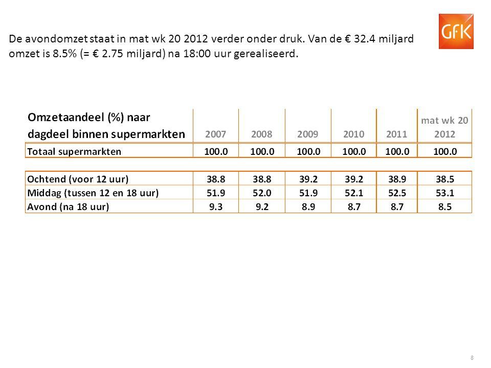 19 GfK Supermarkt kengetallen: Omzet per kassabon per week Groei ten opzichte van dezelfde week in 2011