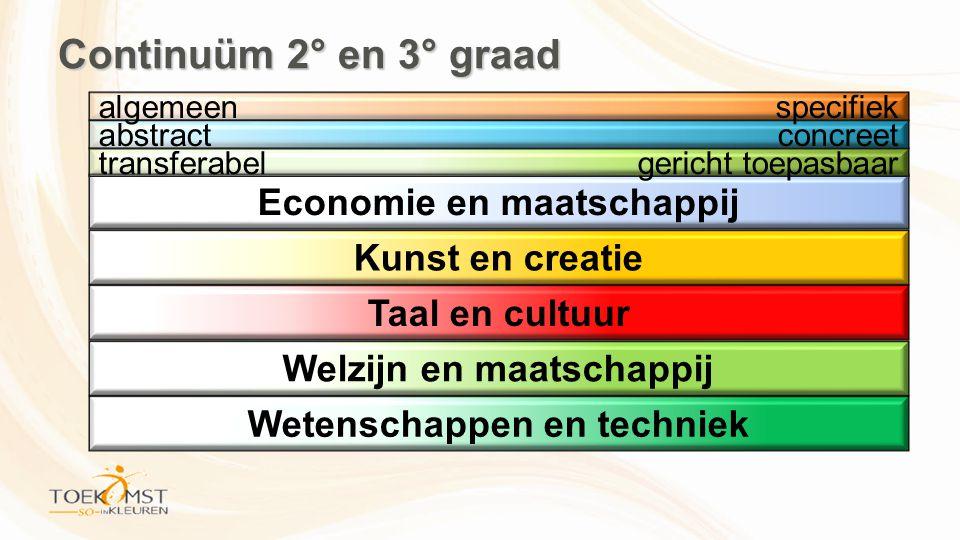 Economie en maatschappij Kunst en creatie Taal en cultuur Welzijn en maatschappij Wetenschappen en techniek transferabelgericht toepasbaar abstractconcreet algemeenspecifiek Continuüm 2° en 3° graad
