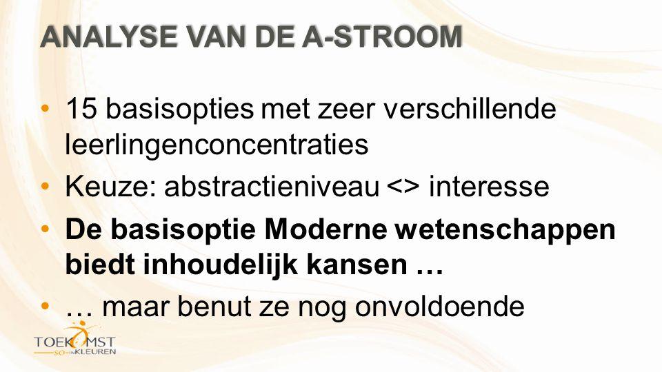 ANALYSE VAN DE A-STROOM •15 basisopties met zeer verschillende leerlingenconcentraties •Keuze: abstractieniveau <> interesse •De basisoptie Moderne wetenschappen biedt inhoudelijk kansen … •… maar benut ze nog onvoldoende