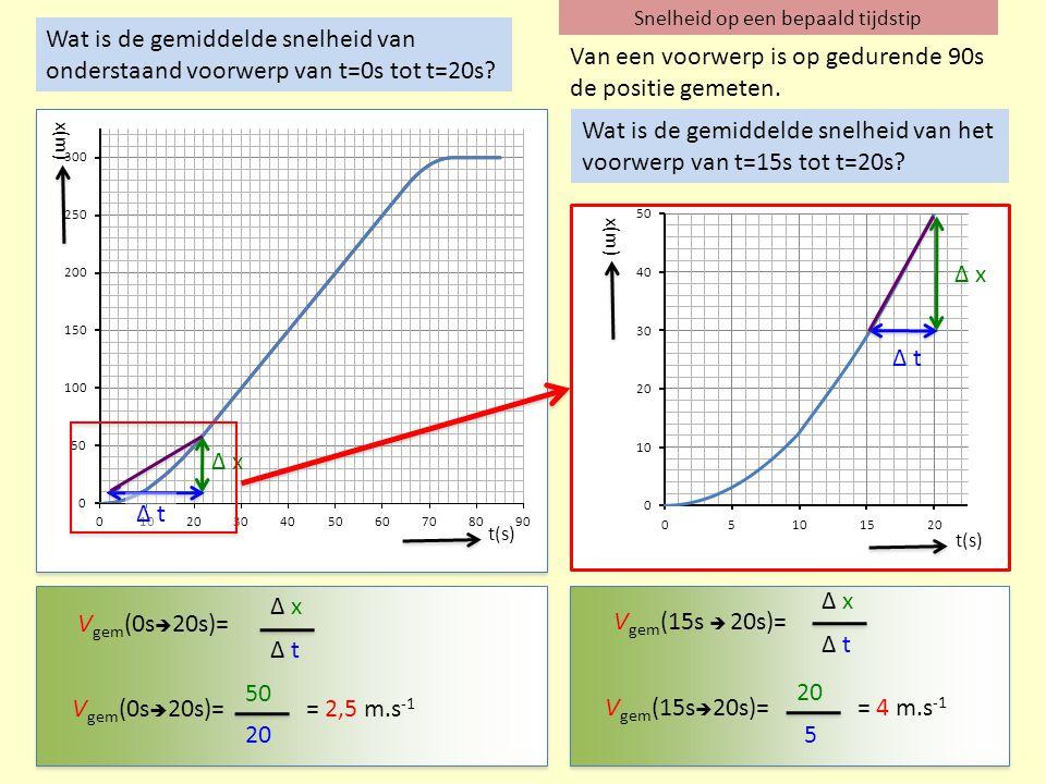 Snelheid op een bepaald tijdstip t(s) x(m) V gem (0s  20s)= Δ x Δ t V gem (0s  20s)= 50 20 = 2,5 m.s -1 Δ x Δ t t(s) x(m) Δ x Δ t V gem (15s  20s)=