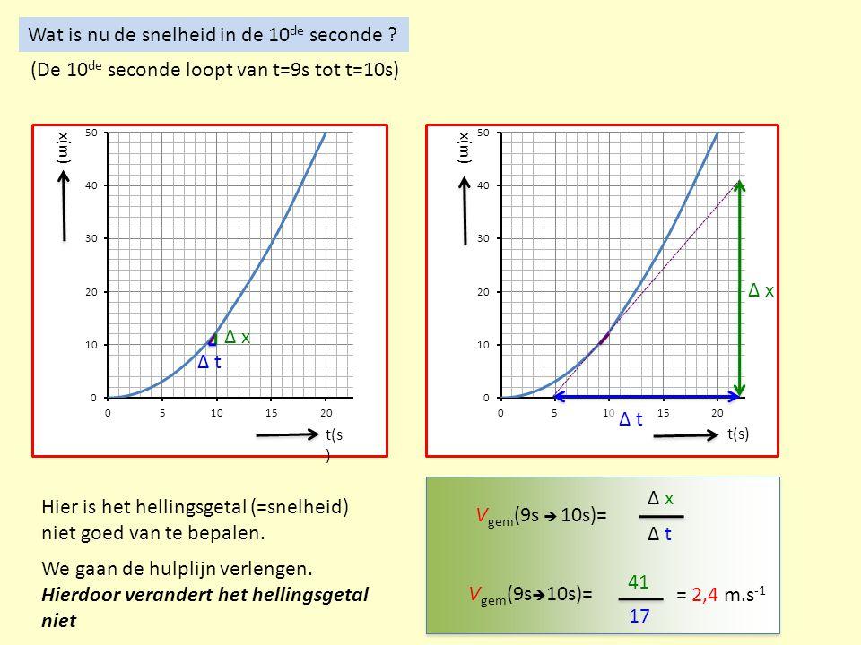 Wat is nu de snelheid in de 10 de seconde ? t(s ) x(m) (De 10 de seconde loopt van t=9s tot t=10s) Δ t Hier is het hellingsgetal (=snelheid) niet goed