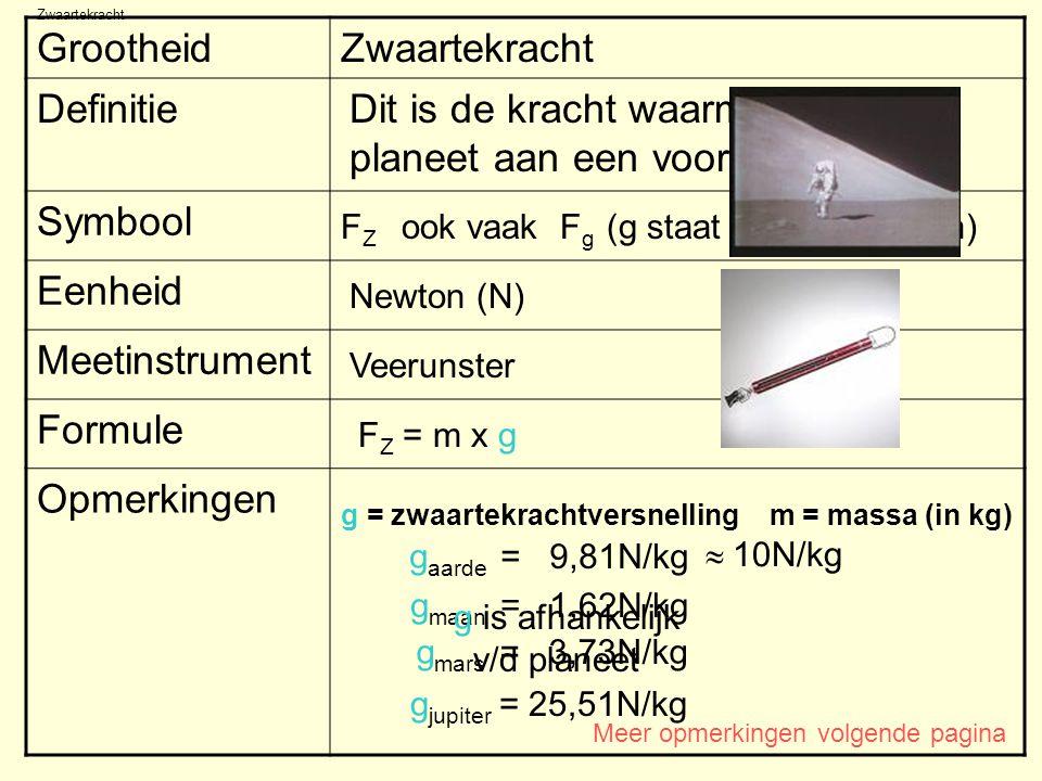 Zwaartekracht GrootheidZwaartekracht Definitie Symbool Eenheid Meetinstrument Formule Opmerkingen Newton (N) Veerunster FZFZ ook vaak F g (g staat voo