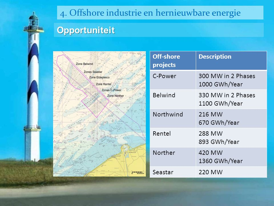 4. Offshore industrie en hernieuwbare energie Opportuniteit Off-shore projects Description C-Power300 MW in 2 Phases 1000 GWh/Year Belwind330 MW in 2