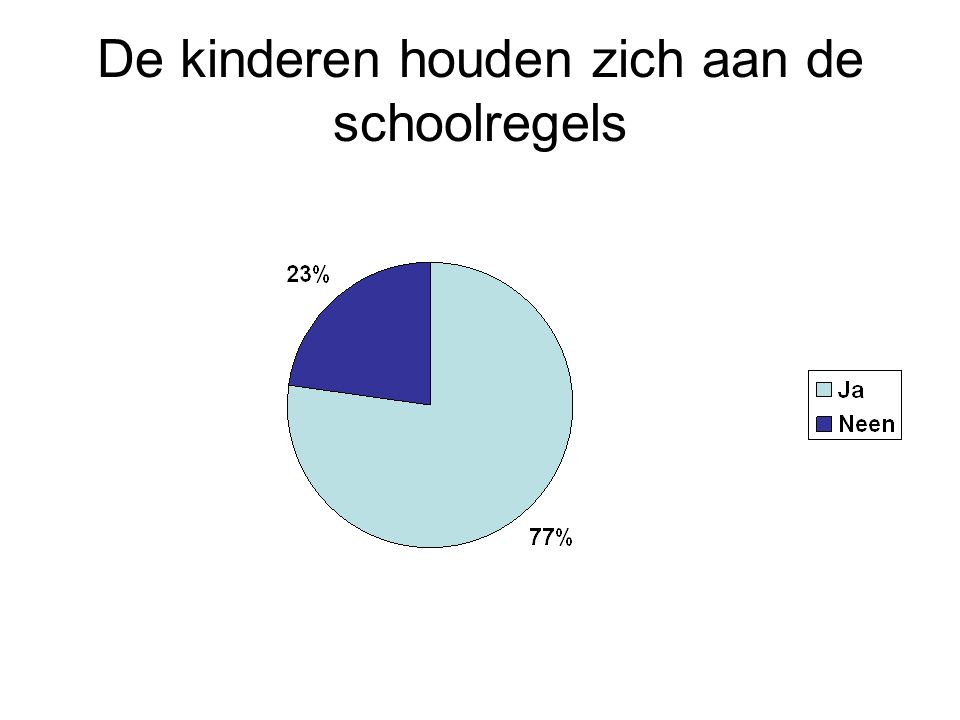 De kinderen houden zich aan de schoolregels