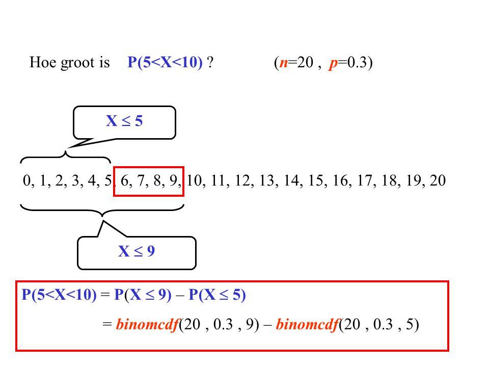 0, 1, 2, 3, 4, 5, 6, 7, 8, 9, 10, 11, 12, 13, 14, 15, 16, 17, 18, 19, 20 Hoe groot is P(5<X<10) ?(n=20, p=0.3) X  9 X  5 P(5<X<10) = P(X  9) – P(X