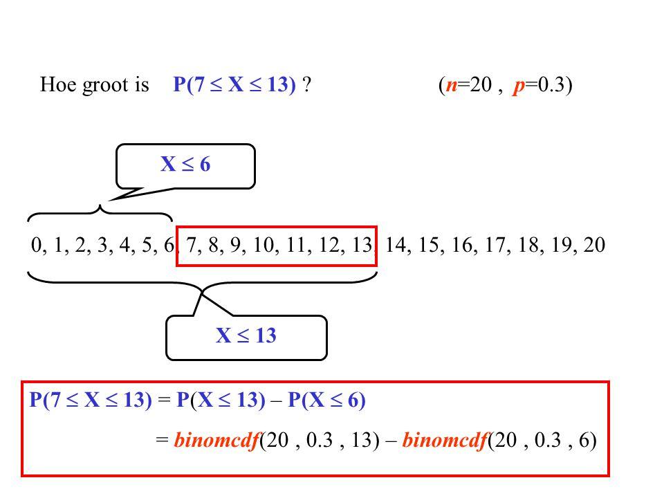 0, 1, 2, 3, 4, 5, 6, 7, 8, 9, 10, 11, 12, 13, 14, 15, 16, 17, 18, 19, 20 Hoe groot is P(7  X  13) ?(n=20, p=0.3) X  13 X  6 P(7  X  13) = P(X 