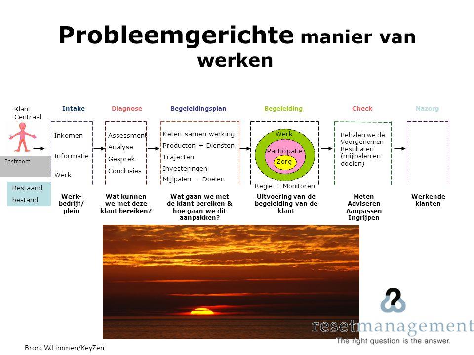 Informatie Inkomen Werk Intake Werk- bedrijf/ plein Instroom Bestaand bestand Klant Centraal Diagnose Assessment Analyse Gesprek Conclusies Wat kunnen