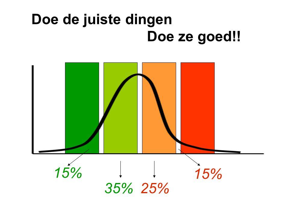 15% 35%25% 15% Doe de juiste dingen Doe ze goed!!
