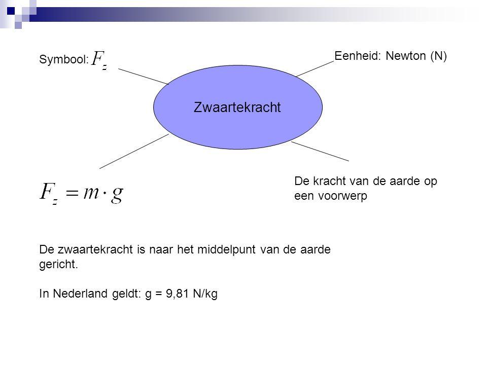 Zwaartekracht Symbool: Eenheid: Newton (N) De kracht van de aarde op een voorwerp De zwaartekracht is naar het middelpunt van de aarde gericht.