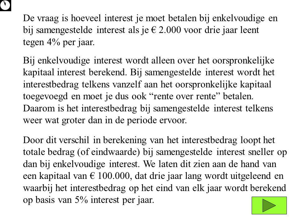€ 100.000€ 105.000€ 110.000€ 115.000 5% x € 100.000 = € 5.000 ENKELVOUDIGE INTEREST kapitaaleindwaarde na 1 jaar eindwaarde na 2 jaar eindwaarde na 3 jaar interest 1e jaar interest 2e jaar interest 3e jaar SAMENGESTELDE INTEREST kapitaaleindwaarde na 1 jaar eindwaarde na 2 jaar eindwaarde na 3 jaar interest 1e jaar interest 2e jaar interest 3e jaar € 100.000 5% x € 100.000 = € 5.000 € 105.000 5% x € 105.000 = € 5.250 € 110.250 5% x € 110.250 = € 5.512,50 € 115.762,50