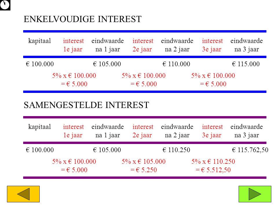 € 100.000€ 105.000€ 110.000€ 115.000 5% x € 100.000 = € 5.000 ENKELVOUDIGE INTEREST kapitaaleindwaarde na 1 jaar eindwaarde na 2 jaar eindwaarde na 3
