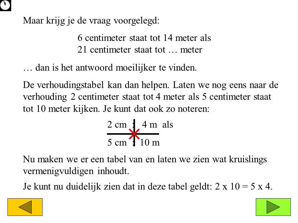 2 cm : 4 m als 5 cm : 10 m Maar krijg je de vraag voorgelegd: … dan is het antwoord moeilijker te vinden. De verhoudingstabel kan dan helpen. Laten we