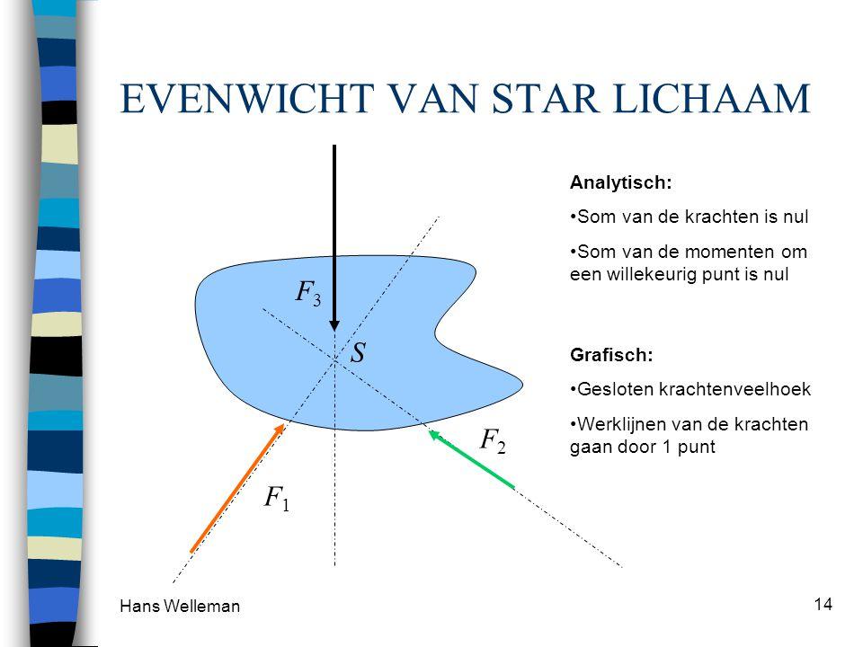 Hans Welleman 14 EVENWICHT VAN STAR LICHAAM S F2F2 F1F1 F3F3 Analytisch: •Som van de krachten is nul •Som van de momenten om een willekeurig punt is n