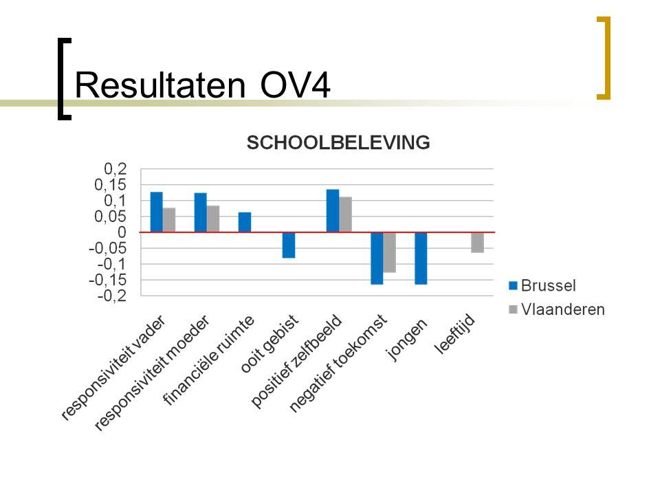 Resultaten OV4