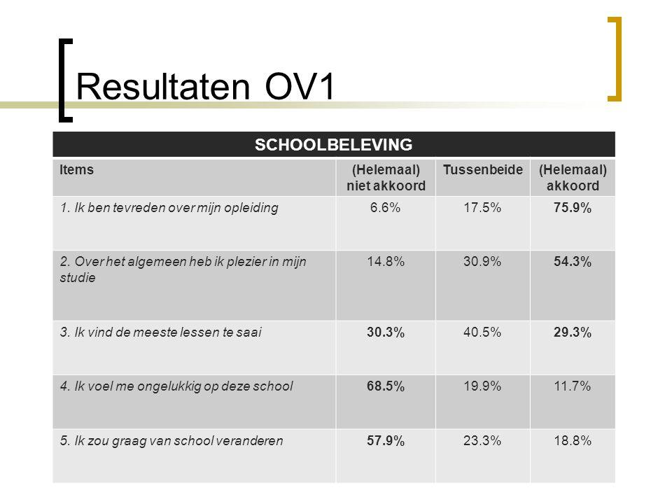 Resultaten OV1 SCHOOLBELEVING Items(Helemaal) niet akkoord Tussenbeide(Helemaal) akkoord 1. Ik ben tevreden over mijn opleiding6.6%17.5%75.9% 2. Over