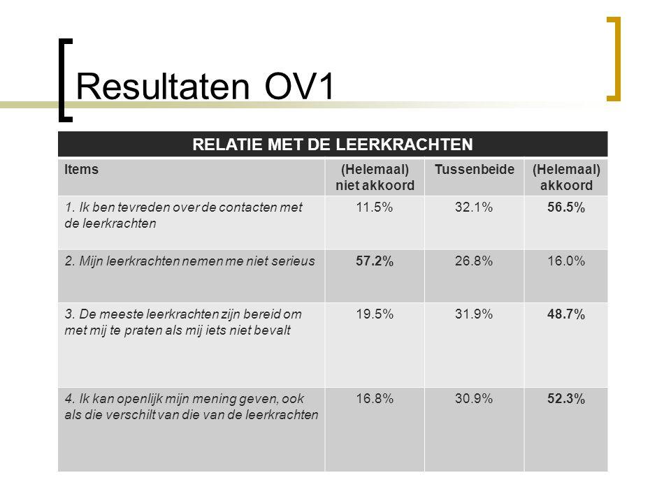 Resultaten OV1 RELATIE MET DE LEERKRACHTEN Items(Helemaal) niet akkoord Tussenbeide(Helemaal) akkoord 1. Ik ben tevreden over de contacten met de leer