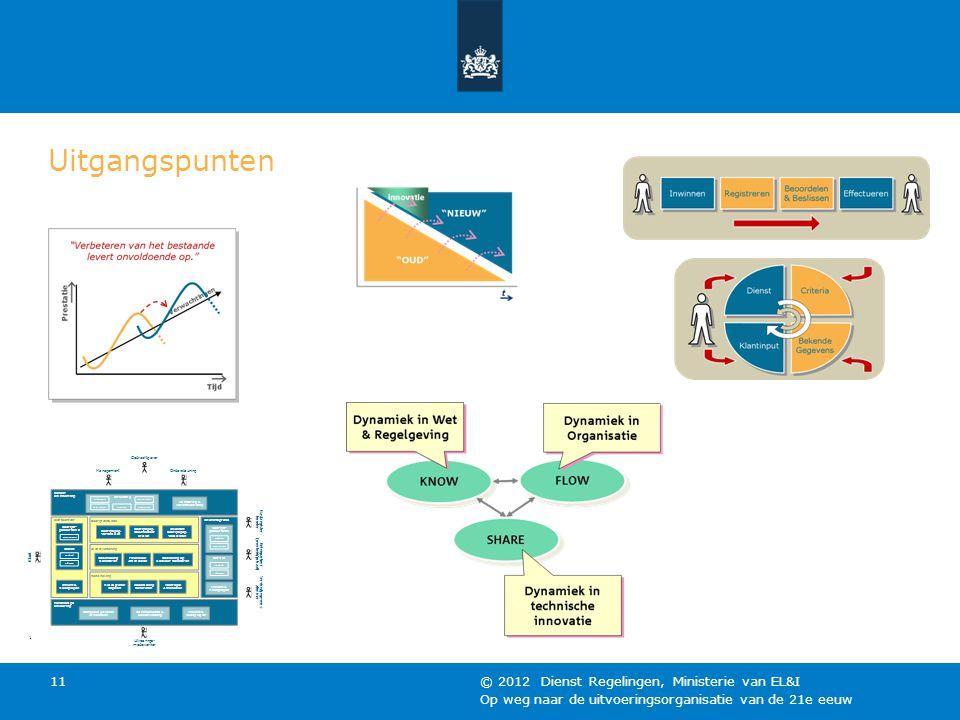 Op weg naar de uitvoeringsorganisatie van de 21e eeuw © 2012 Dienst Regelingen, Ministerie van EL&I 11 Uitgangspunten